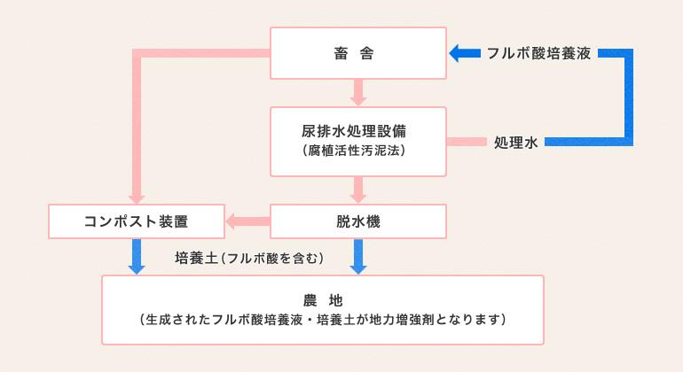小田畜産のフルボ酸生成システム